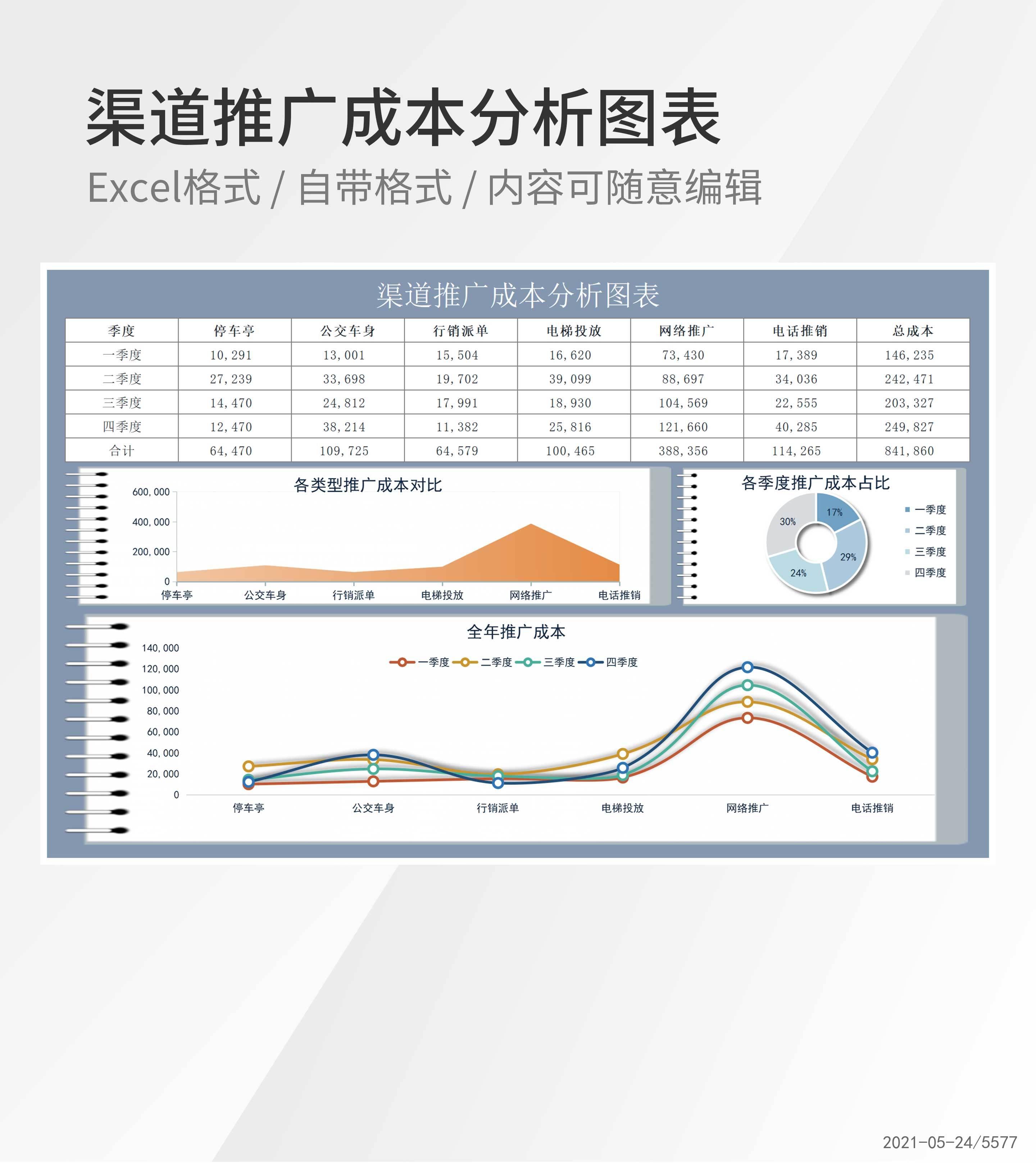 各类型季度渠道推广成本分析图表Excel模板