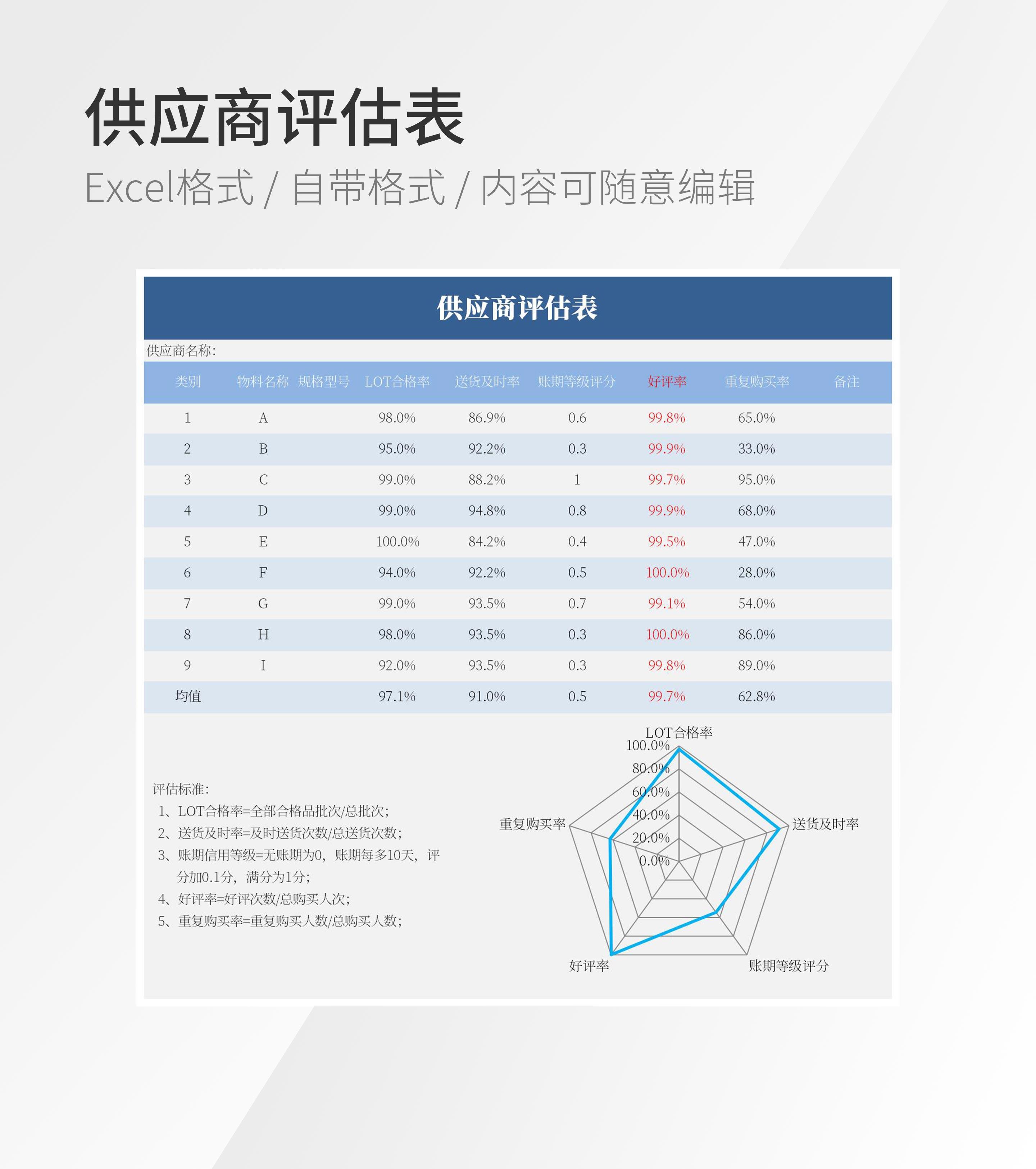 供应商评估表模板