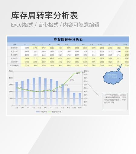 库存周转率分析表Excel模板