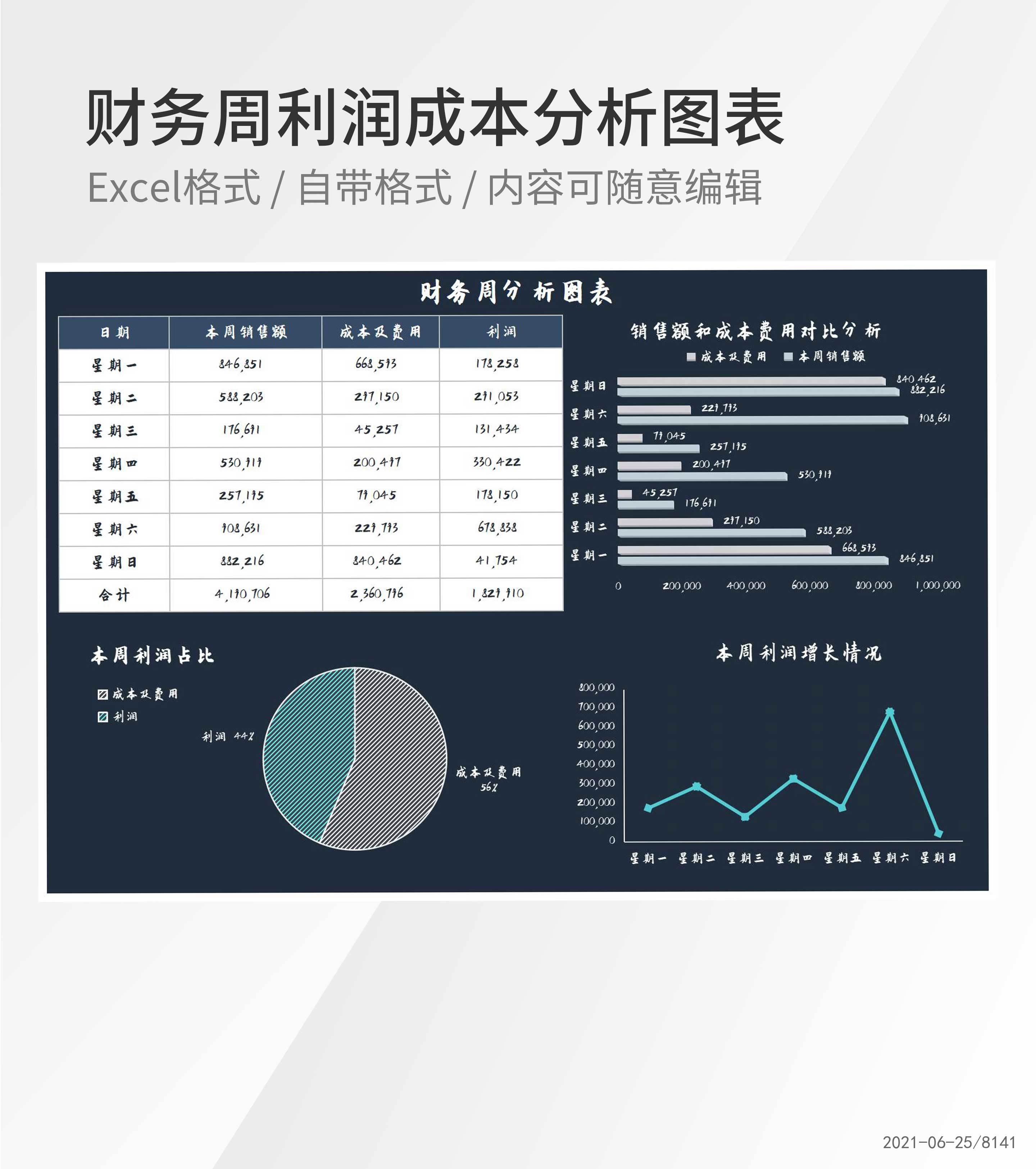 财务周利润成本分析图表Excel模板